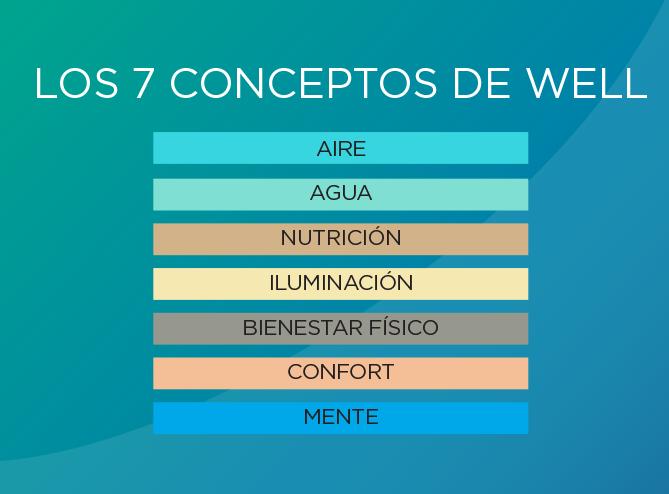 7 CONCEPTOS DE WELL: AIRE AGUA NUTRICION ILUMINACION BIENESTAR FISICO CONFORT MENTE